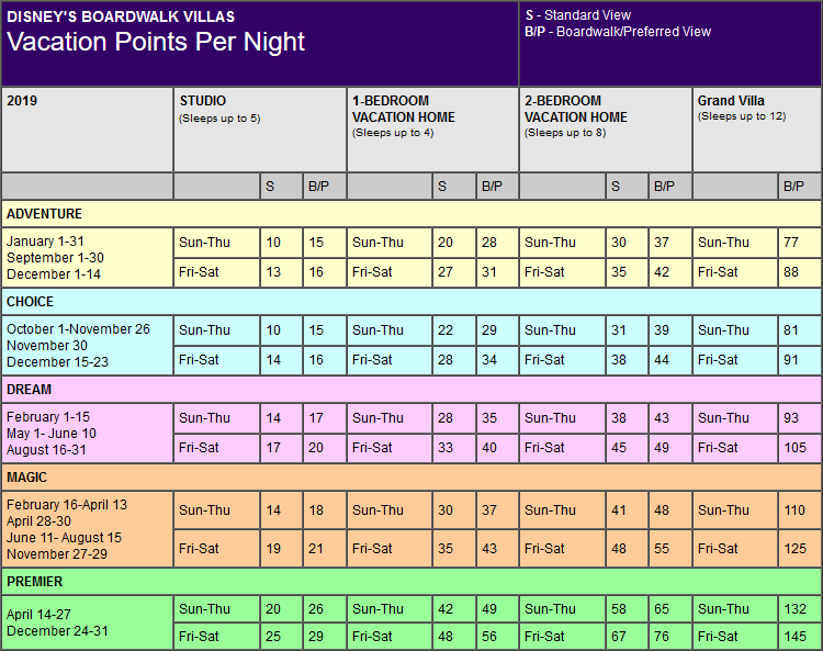 Disney Boardwalk Villas Points Chart for Orlando, Florida resort