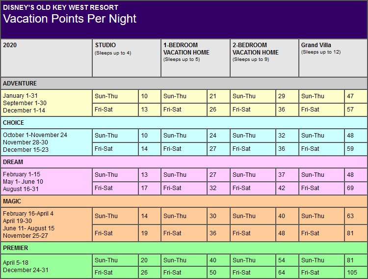 Disney Old Key West Resort Points Chart for Lake Buena Vista, Florida resort
