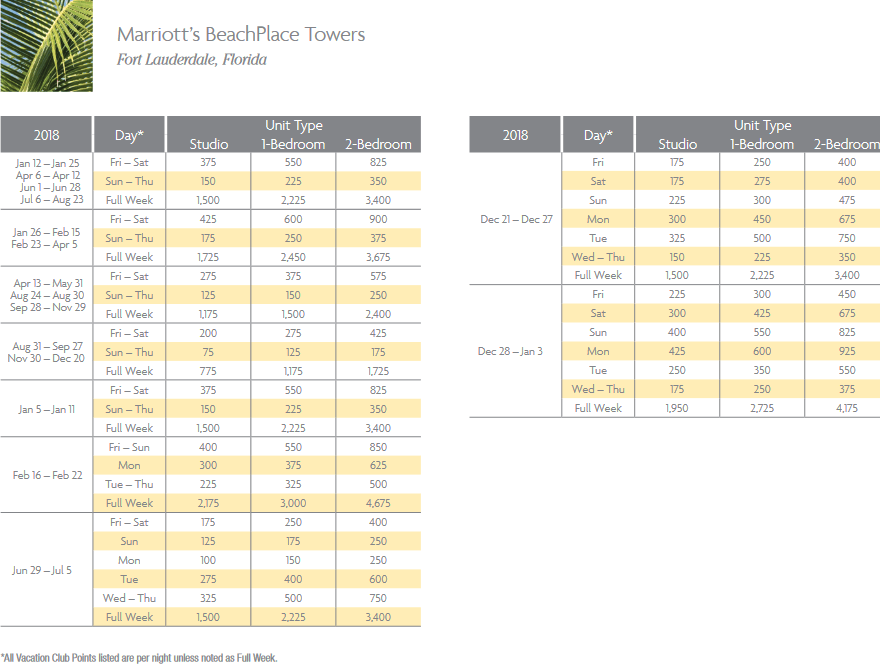 Marriott BeachPlace Towers Points Chart for Fort Lauderdale, Florida resort