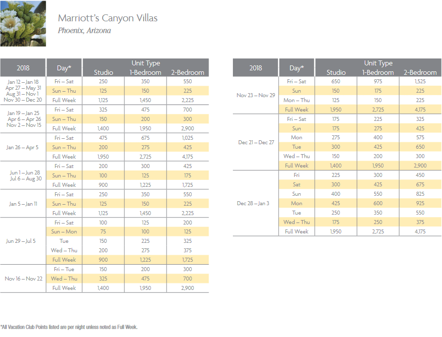 Marriott Canyon Villas Timeshare Points Chart for Phoenix, Arizona resort