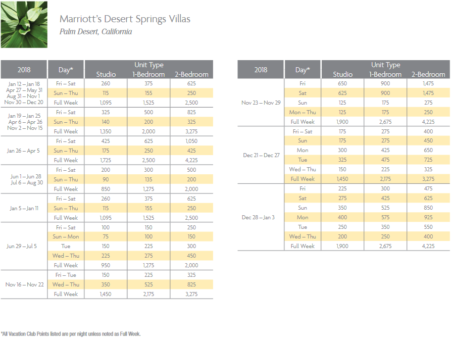 Marriott Desert Springs Villas Timeshare Points Chart for Palm Desert, California resort