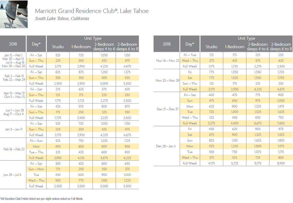 Marriott Grand Residence Club Points Chart for South Lake Tahoe, California resort