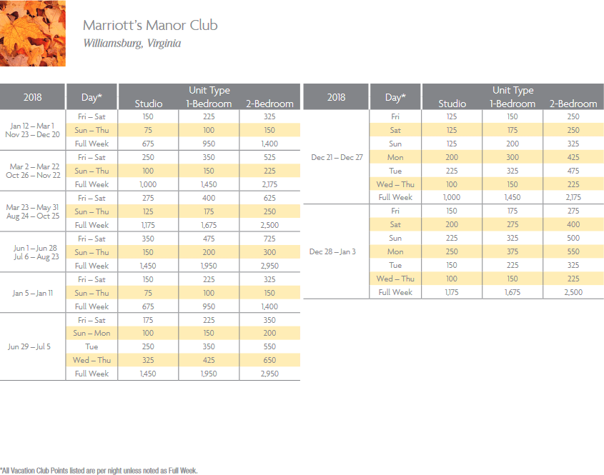 Marriott Manor Club Points Chart for Williamsburg, Virginia resort