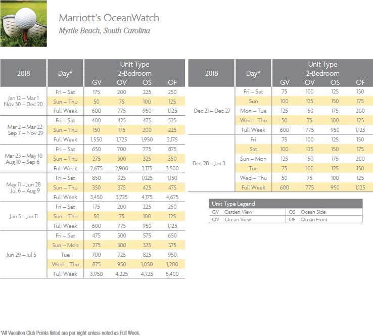 Marriott OceanWatch Villas Points Chart for Myrtle Beach, South Carolina resort