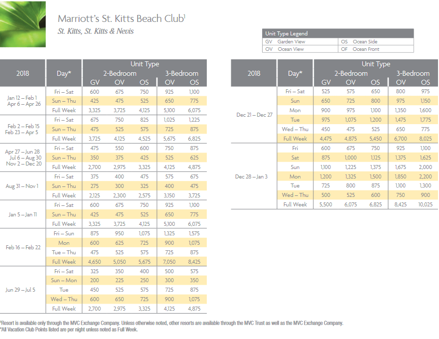 Marriott St. Kitts Beach Club Points Chart for St. Kitts, St. Kitts & Nevis resor