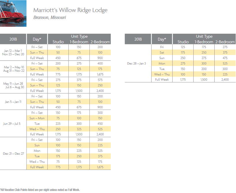 Marriott Willow Ridge Lodge Points Chart for Branson, Missouri resort
