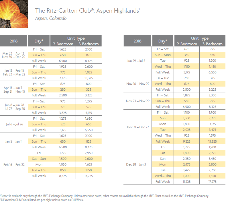 Ritz-Carlton Club, Aspen Highlands Points Chart for Aspen, Colorado resort